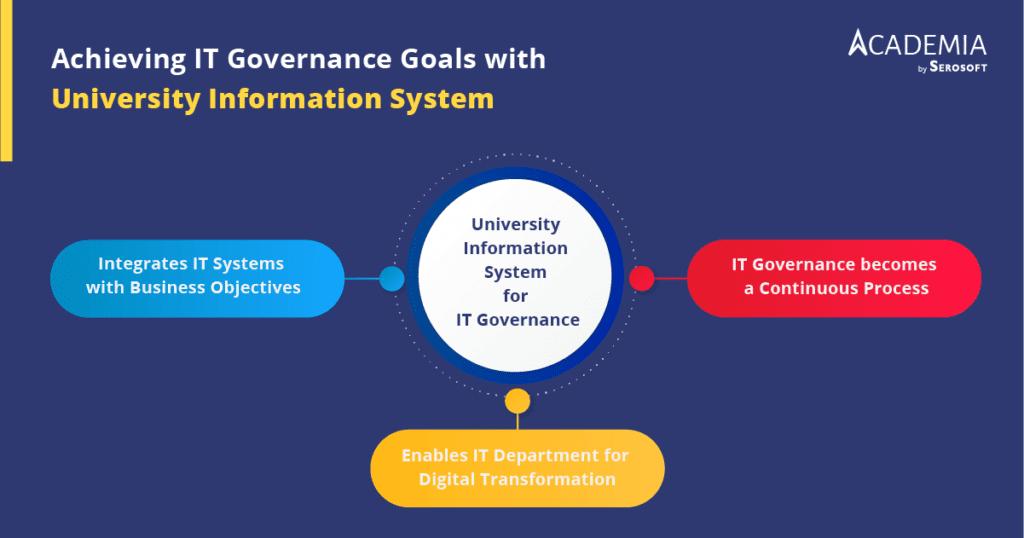 University-Information-System-for-IT-Governance