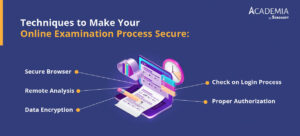 secure-online-examination-process
