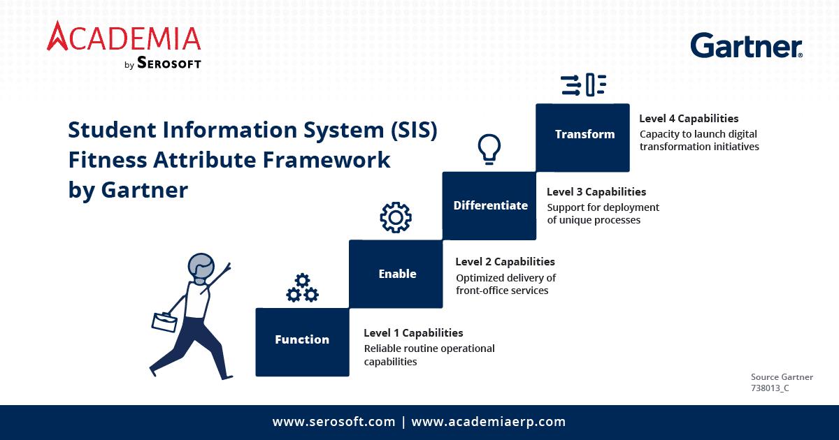 Gartner SIS Fitness Framework